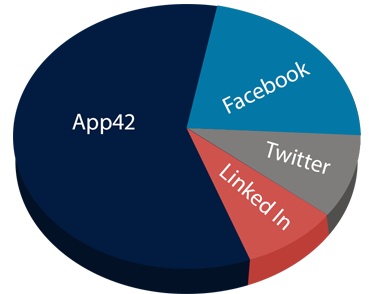 In-App Analytics with App Data Graphs and Charts | App42